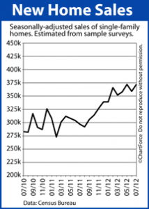 New Home Sales Reach New High