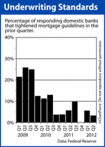 Ohio Mortgage Standards To Loosen?
